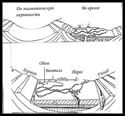 Голанские Высоты - геологическое происхождение голанских высот