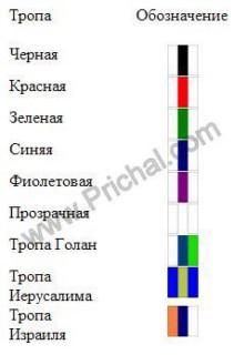 Цветные обозначения троп в Израиле – ВАЖНО!!!